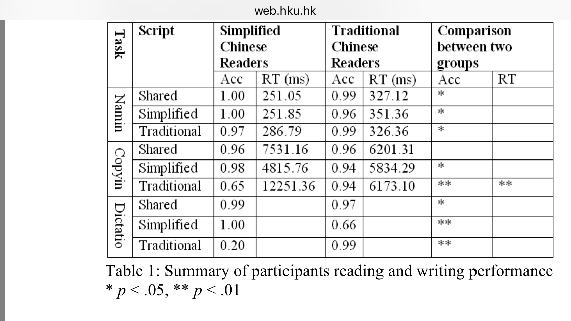 Table 2: Compares the skills of college-attending adults' in reading and writing Chinese in their less familiar script (excerpted from Liu & Hsiao, 2012, Table 1).(8)